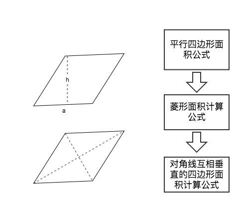 四边形面积计算公式