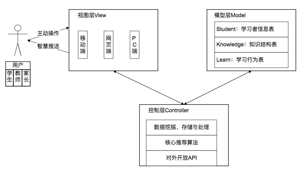 智慧学习系统架构