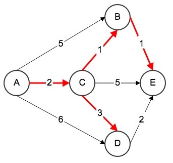 Dijkstra算法最短路径