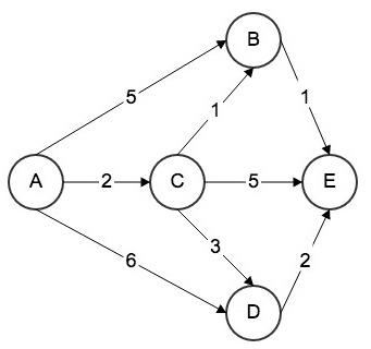 Dijkstra算法