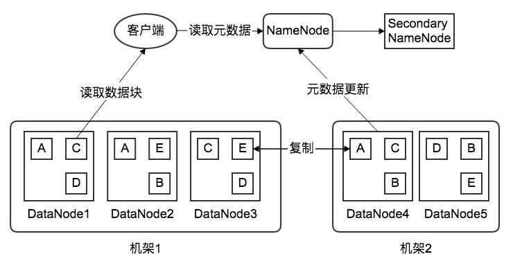 HDFS数据存储策略