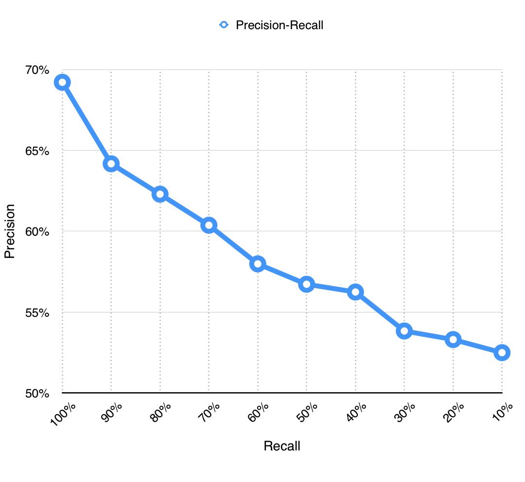 precision-recal