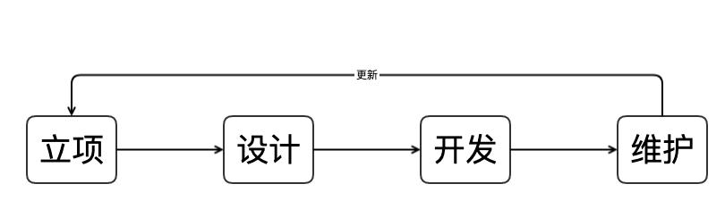 项目研发流程图