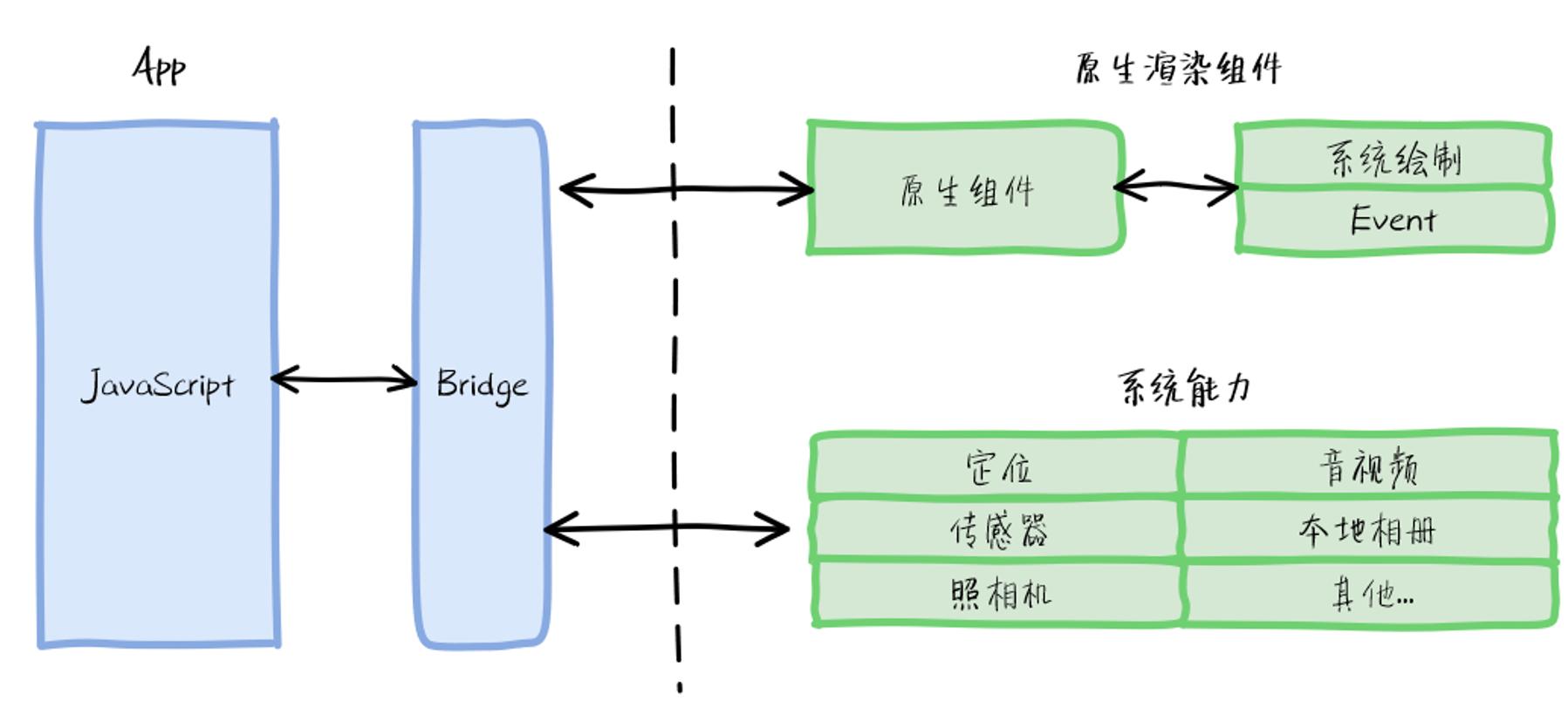 跨端方案2