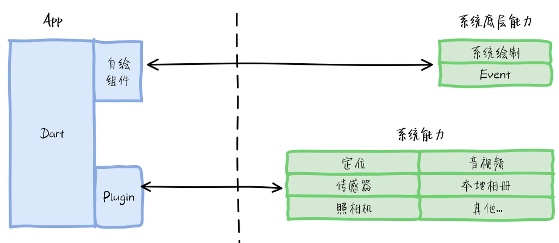 跨端方案3