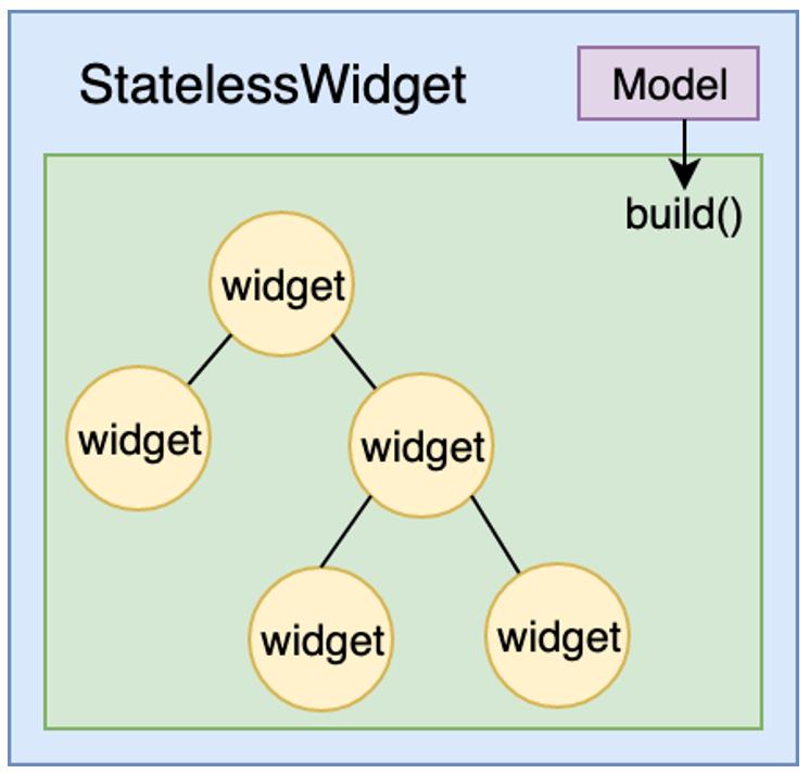 StatelessWidget